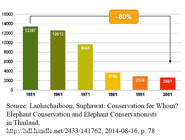 Anzahl der Elefanten Thailands in Menschenhand